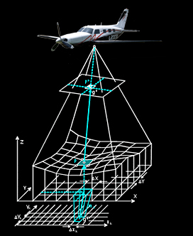 Aerial Surveys And Photogrammetry